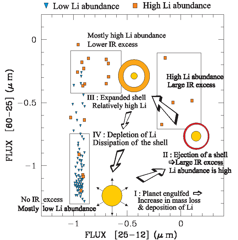 A possible signature of planet accretion by a giant star