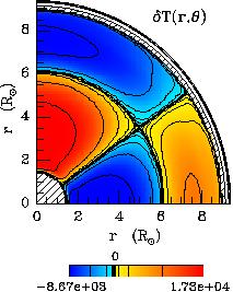Meridional currents